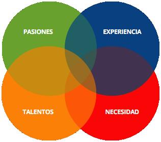 pasiones-talentos-experiencia-necesidad
